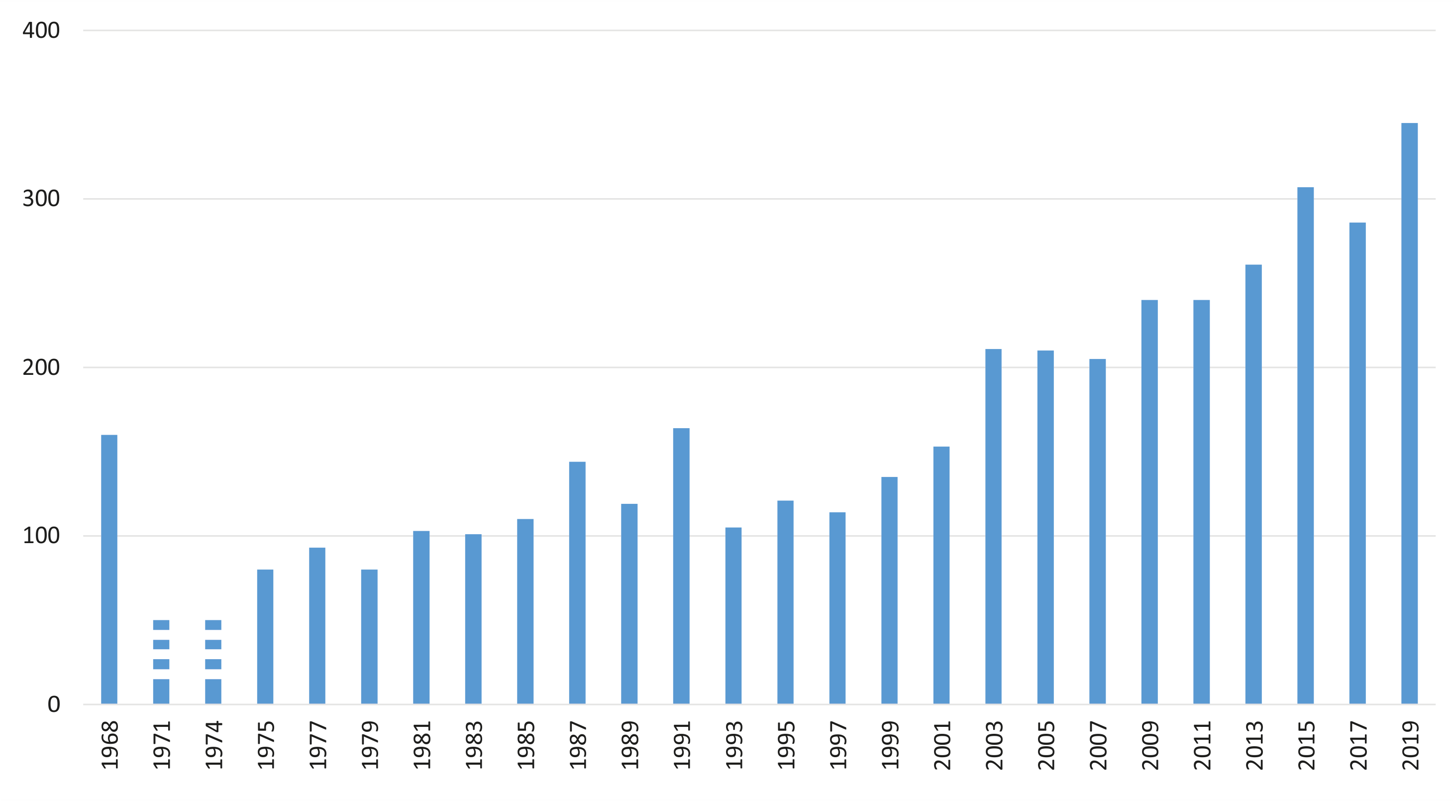 Graph of number of participants of IAVSD symposia